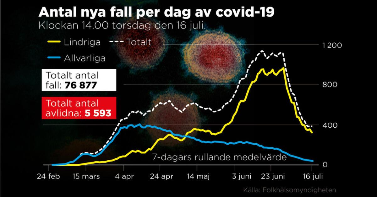 Gynnsamt virusläge i Sverige – värre globalt