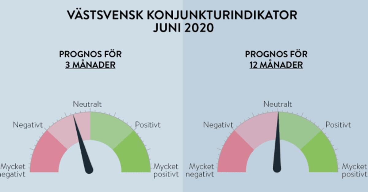 Västsvenska företag tror på en vändning inom det närmsta året